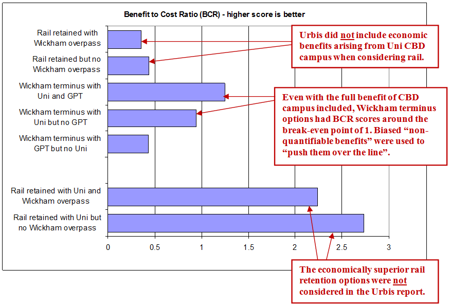 The economically superior rail retention options were not considered in the Urbis report.