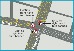 Existing right hand turns banned at Hunter St / Stewart Av intersection